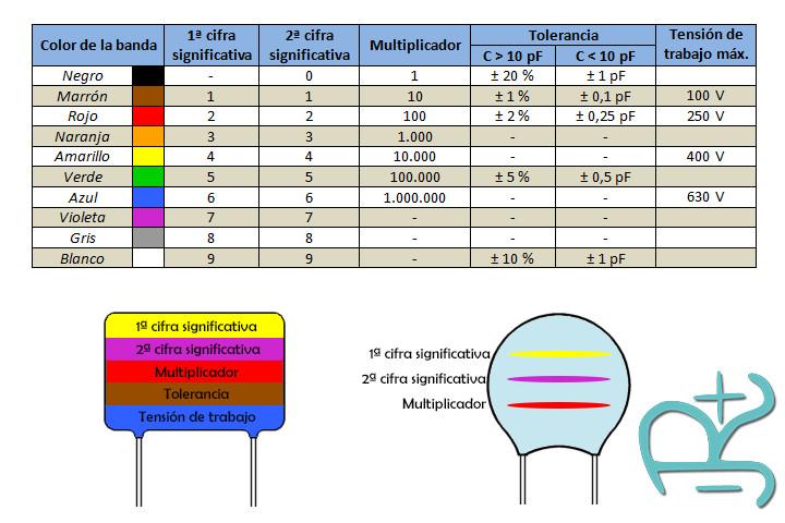 Código de colores para condensadores eléctricos o capacitores