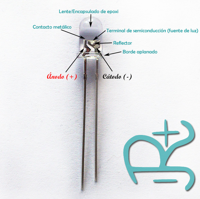 Estructura de un LED