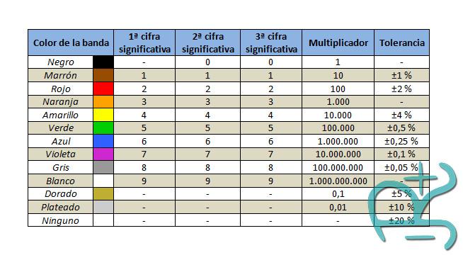 Equivalencia colores para resistencias de 5 bandas