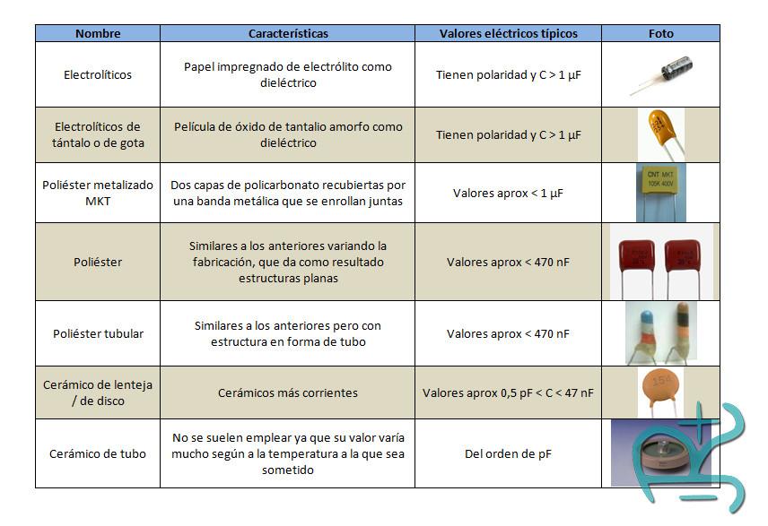 Tipos de condensadores eléctricos o capacitores