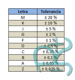 Tolerancias en % del condensador eléctrico