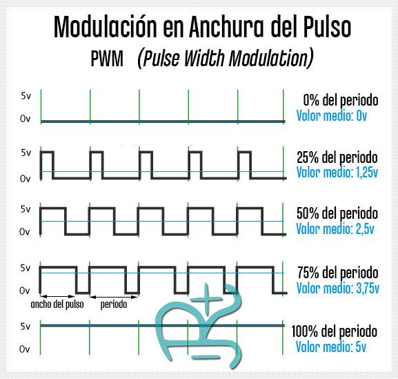Imagen de Modulación PWM Arduino