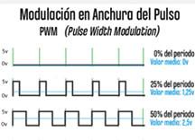 PWM-destacado-arduino