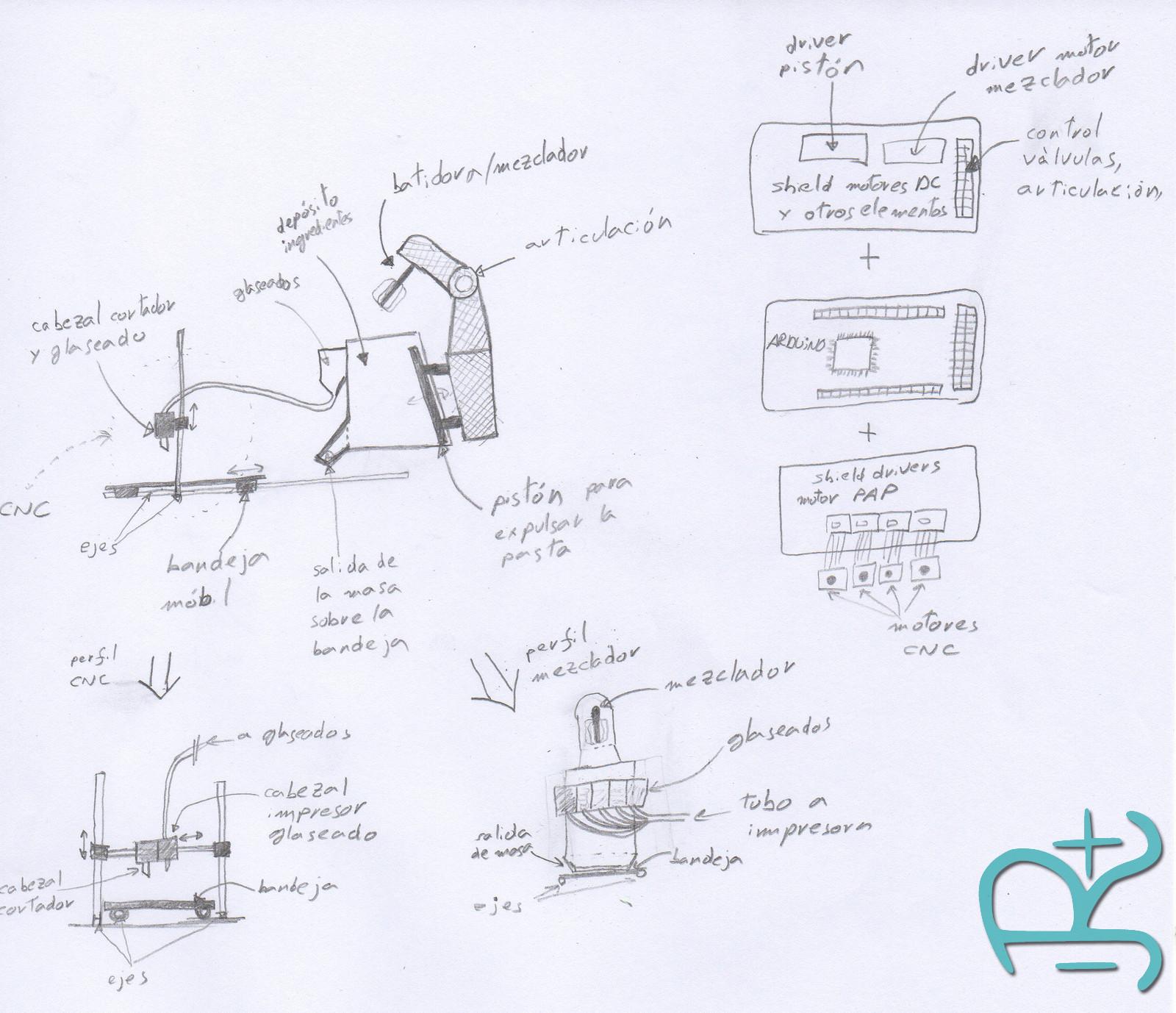 Esquema básico de Máquina de Galletas con Arduino